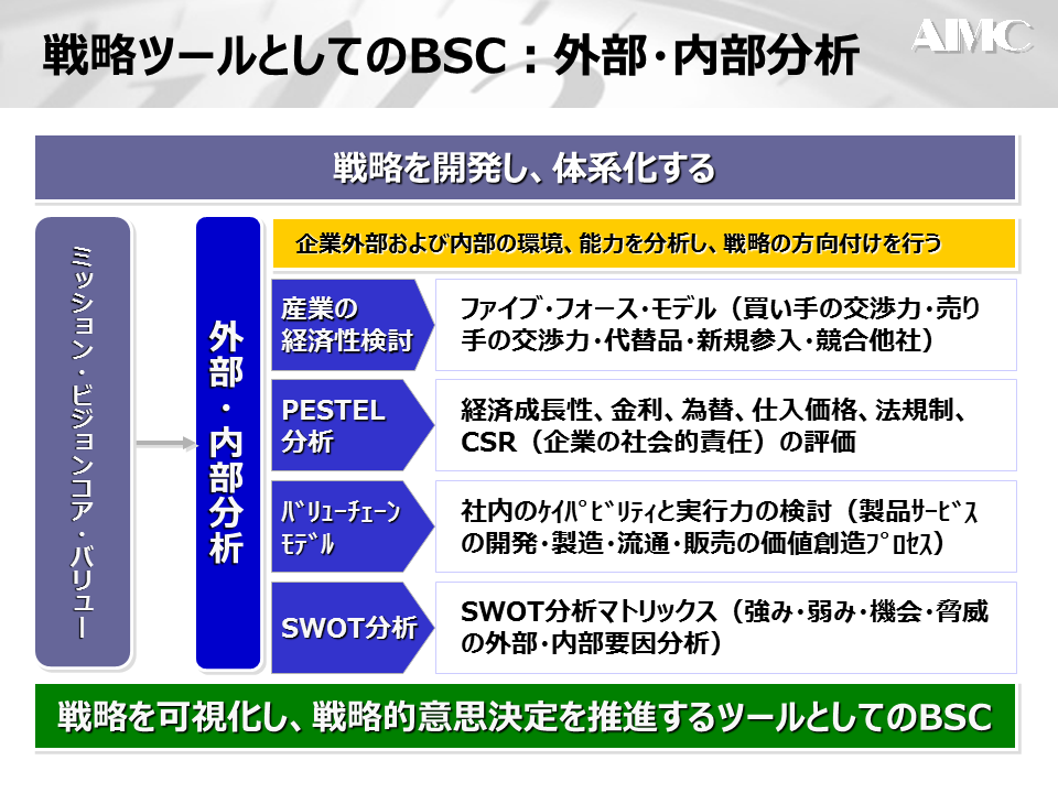 BCSと戦略①