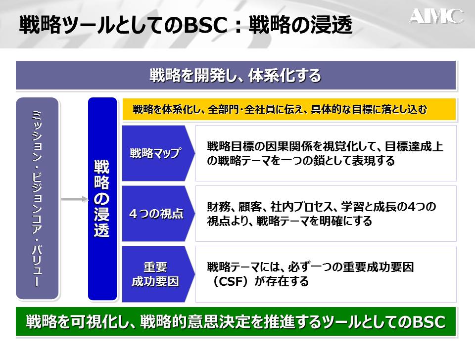 BCSと戦略②