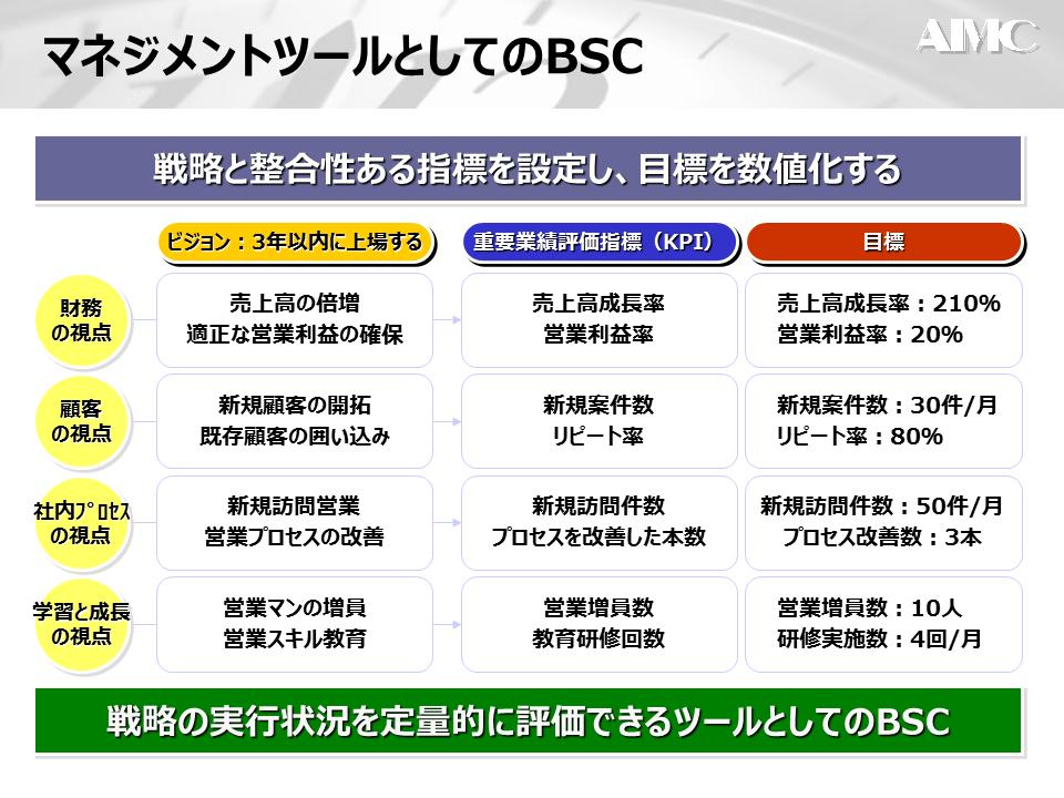BCSとマネジメントツール
