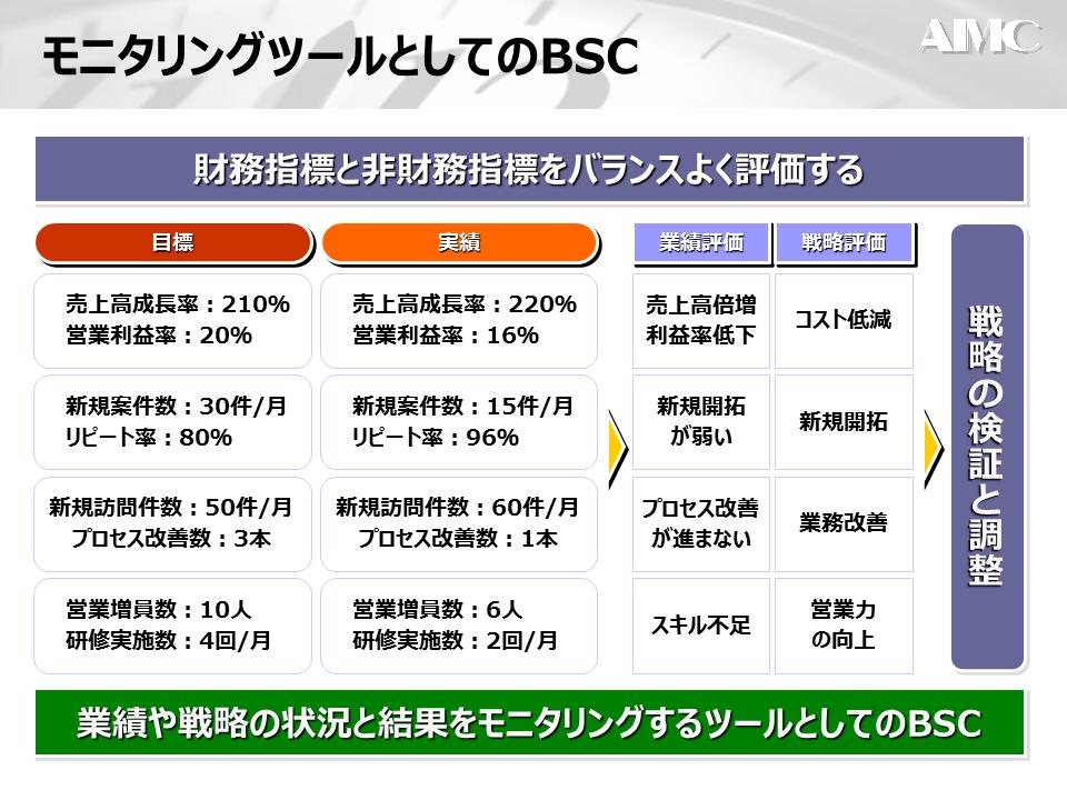 BCSとモニタリングツール