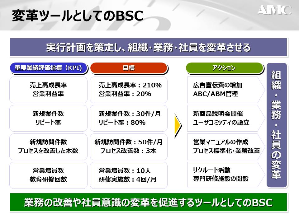 BCSと変革ツール