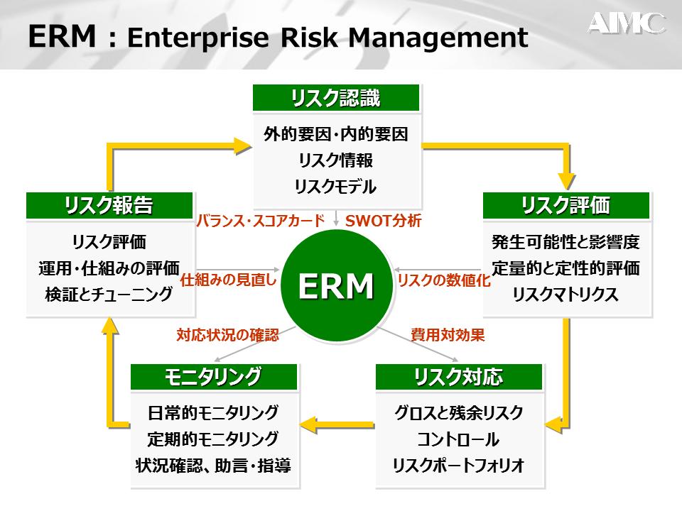 ERMとSWOT分析1