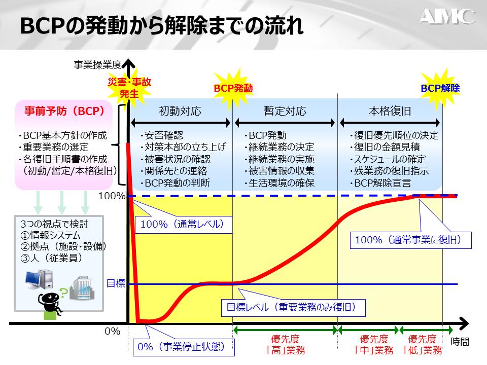 BCPの策定2