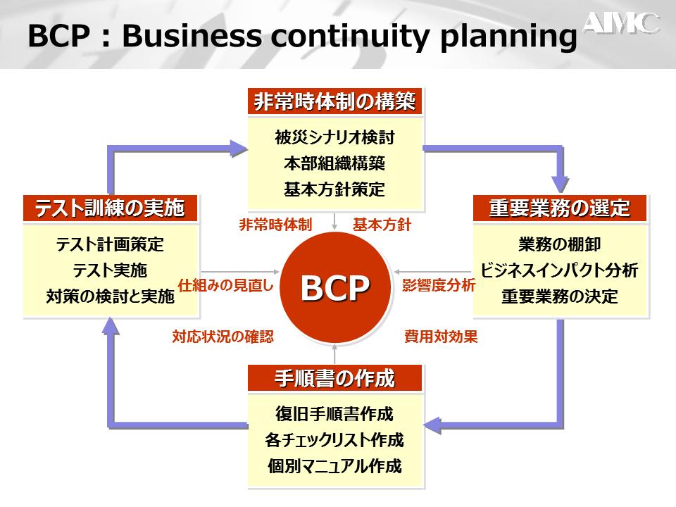 BCPの策定3