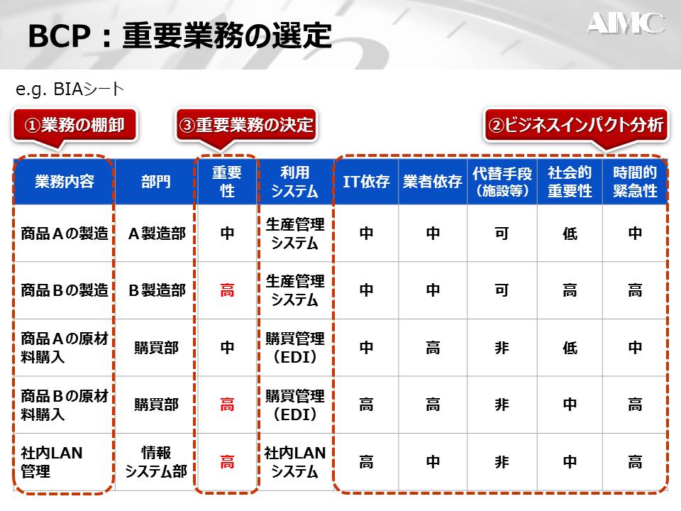 BCP策定サイクル2
